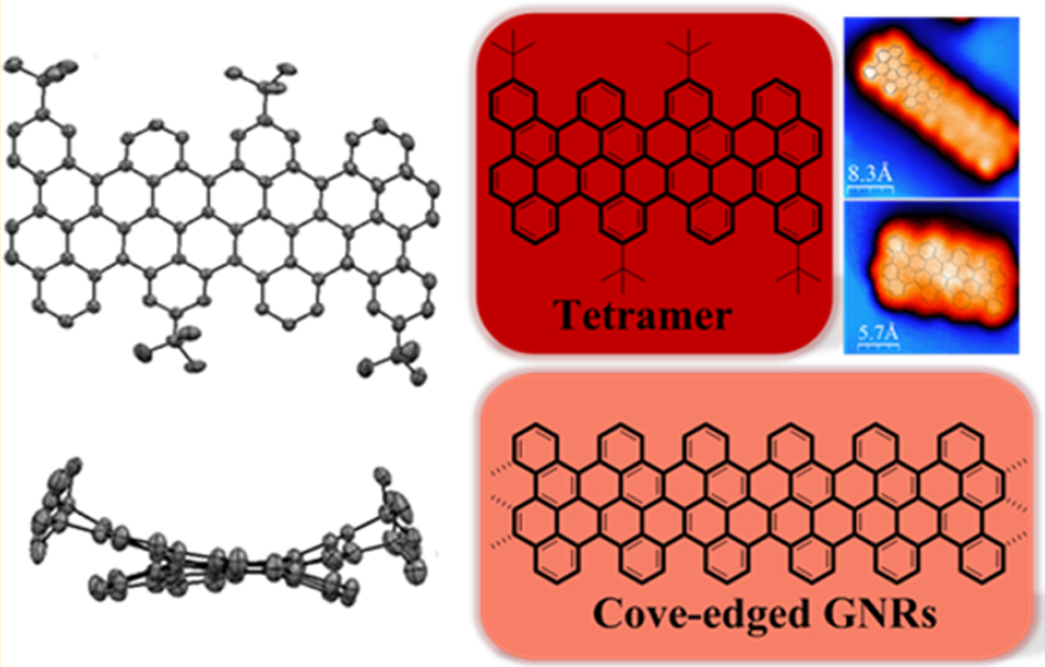 graphene nanoribbon thesis Graphene nanoribbons (gnrs, also called nano-graphene ribbons or nano-graphite ribbons) are strips of graphene with width less than 50 nm graphene ribbons were introduced as a theoretical.